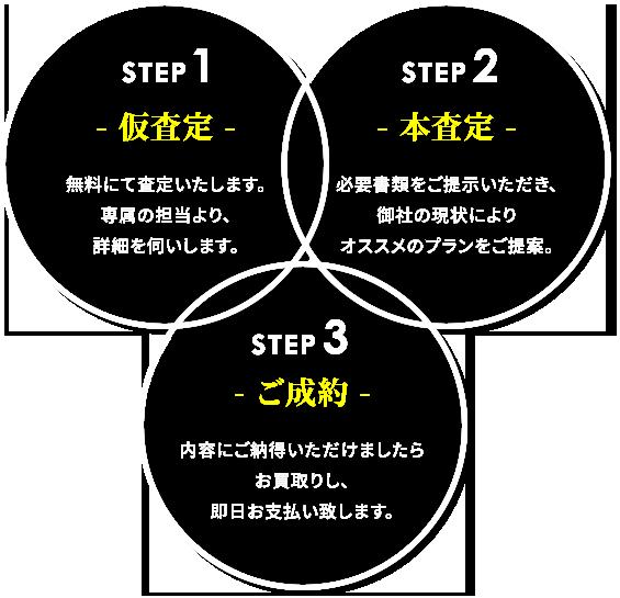 step1仮査定/step2本査定/step3ご成約